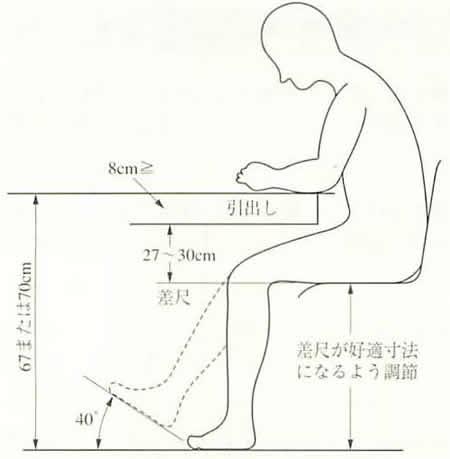 立ち仕事での手作業の作業面(答え) 精密作業では肘の位置に作業面を設定... 作業方法の改善